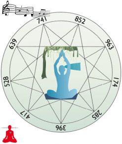 סולם הסולפג'יו – תדרים מלווים במוזיקה